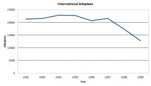 International Adoption Notary - Edward Young