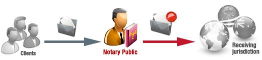 Notary Public UK